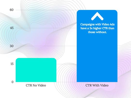 Лучшая практика видеорекламы
